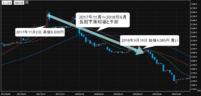 川岸工業(5921)の週足の株価チャート