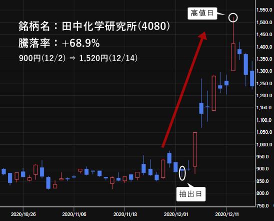 田中化学関連(4080)の株価チャート