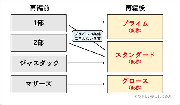 東証の市場再編
