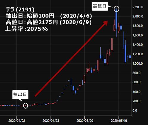 テラ(2191)が抽出後に2075%上昇