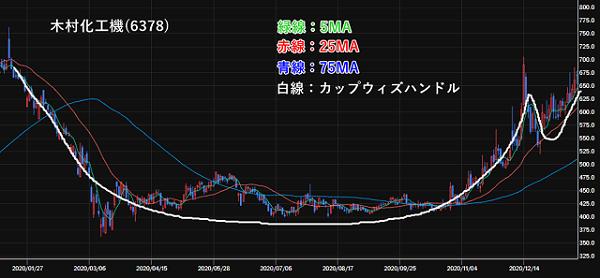 木村化工機(6378)の株価チャート