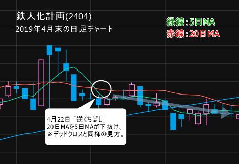 鉄人化計画(2404)  4月22日「逆くちばし」形成
