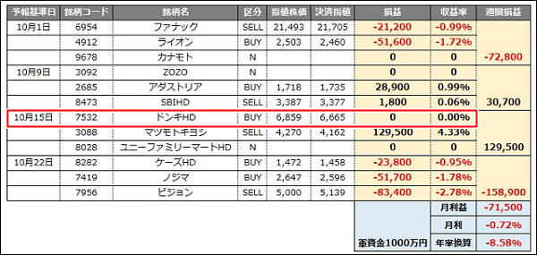 phantom株価予報aiエンジン 10月シミュレーション結果