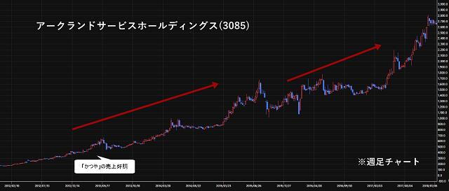 アークランドサービスホールディングス(3085)の株価チャート