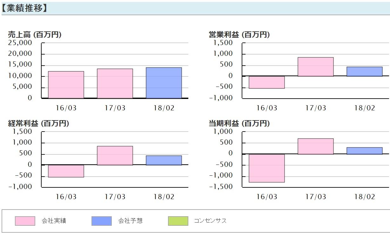 安川情報(2354) 業績推移