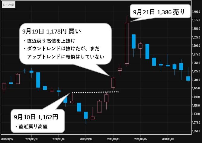 株式会社MMK 自動銘柄選定ソフト 評判 ユーシン精機(6482)株価