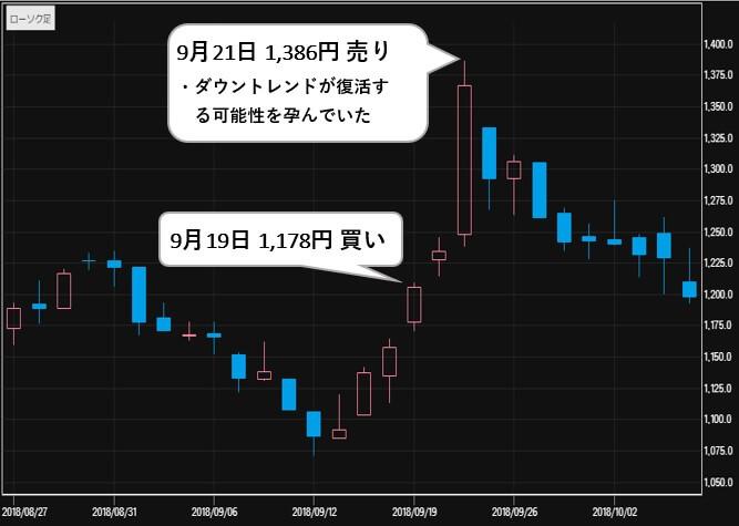 株式会社MMK 自動銘柄選定ソフト 評判 ユーシン精機(6482)株価2