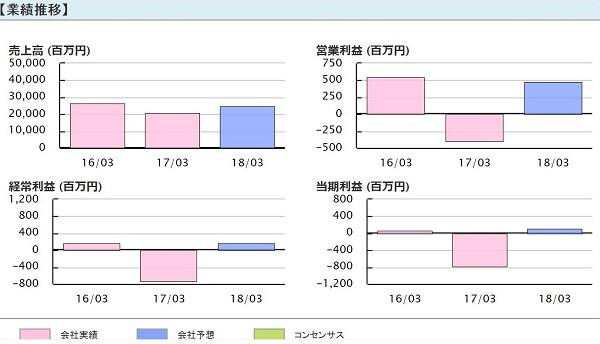 日本四季投資 推奨銘柄 エンシュウ(6218) 業績推移