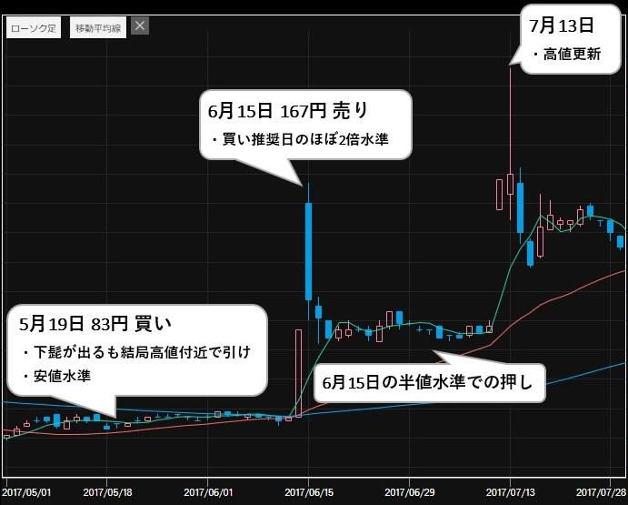 日本四季投資 推奨銘柄 エンシュウ(6218) 株価