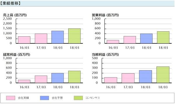 日経ゴールド 推奨銘柄 リミックスポイント(3825) 業績推移