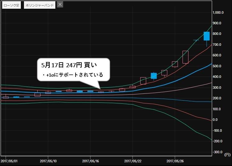 日経ゴールド 推奨銘柄 リミックスポイント(3825) 株価1