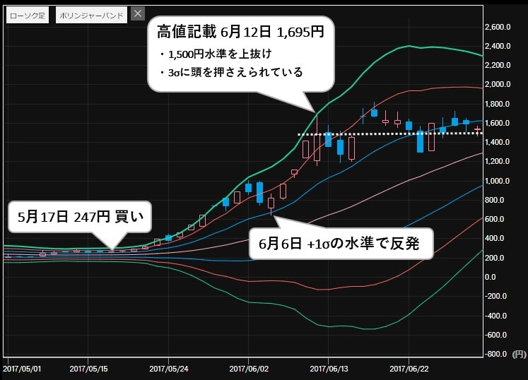 日経ゴールド 推奨銘柄 リミックスポイント(3825) 株価2