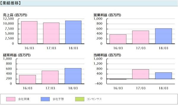 日経ゴールド 推奨銘柄 アトミクス(4625) 業績推移