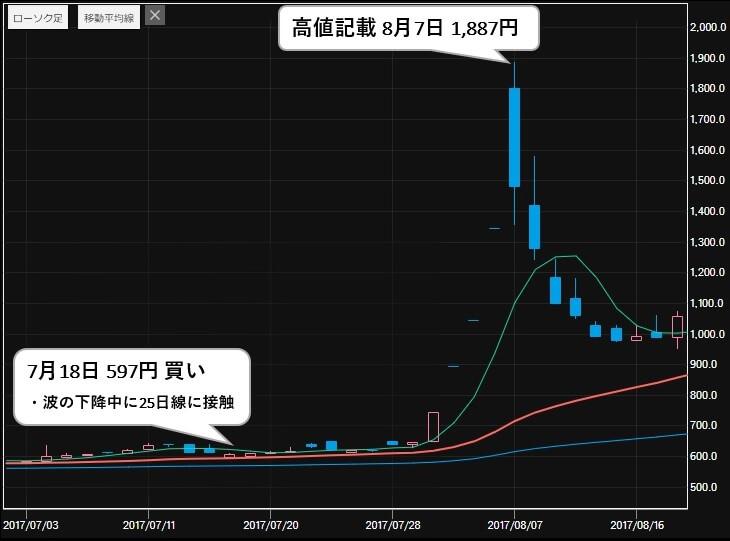 日経ゴールド 推奨銘柄 アトミクス(4625) 株価