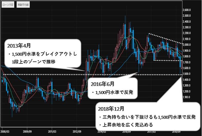 ラグビーWカップ 関連 日本テレビホールディングス(9404) 株価