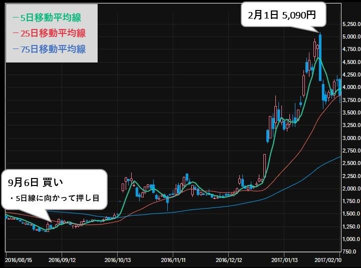 最強!!株トレード投資顧問 推奨銘柄 マイネット(3928) 株価