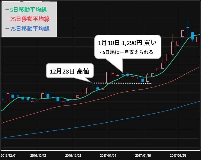 最強!!株トレード投資顧問 推奨銘柄 ヤマシンフィルタ(6240) 株価1