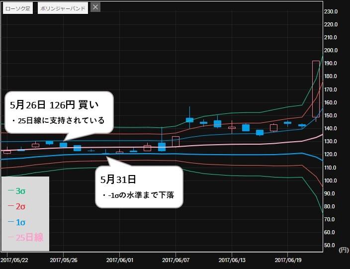 最強!!株トレード投資顧問 推奨銘柄 オンキョー(6628)株価1