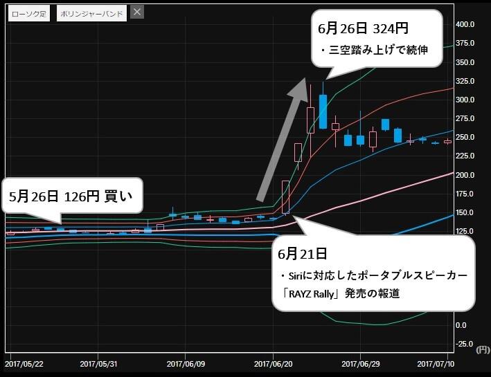 最強!!株トレード投資顧問 推奨銘柄 オンキョー(6628)株価2