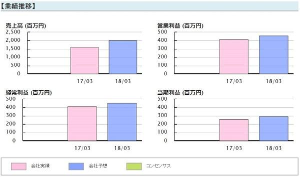 サラインベストメントサービス 評判 エムケイシステム(3910) 業績推移