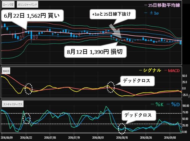 サラインベストメントサービス 評判 エムケイシステム(3910) 株価2