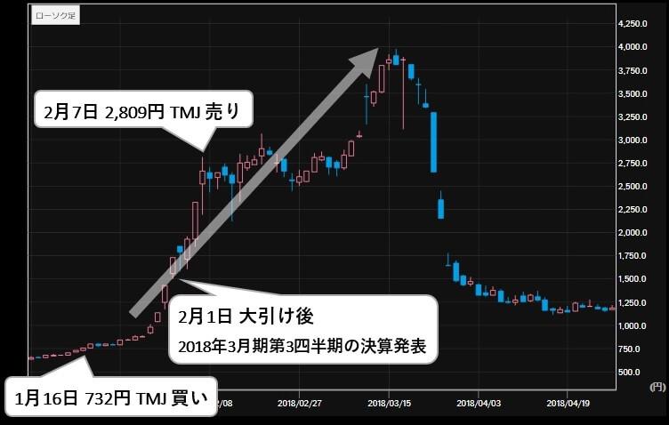 ウルフ村田 村田美夏 参考)TMJ投資顧問のニチダイ(6467)推奨